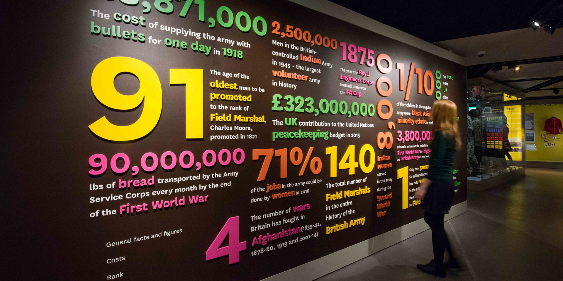 A wall in Army gallery displaying statistics